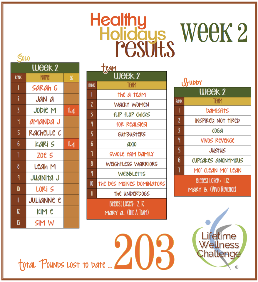 Healthy Holidays Week 2 Results